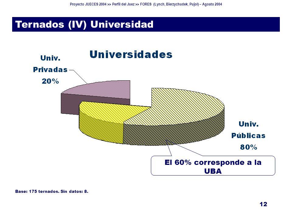 Proyecto JUECES 2004 >> Perfil del Juez >> FORES (Lynch, Bierzychudek, Pujol) – Agosto 2004 12 Ternados (IV) Universidad El 60% corresponde a la UBA Base: 175 ternados.