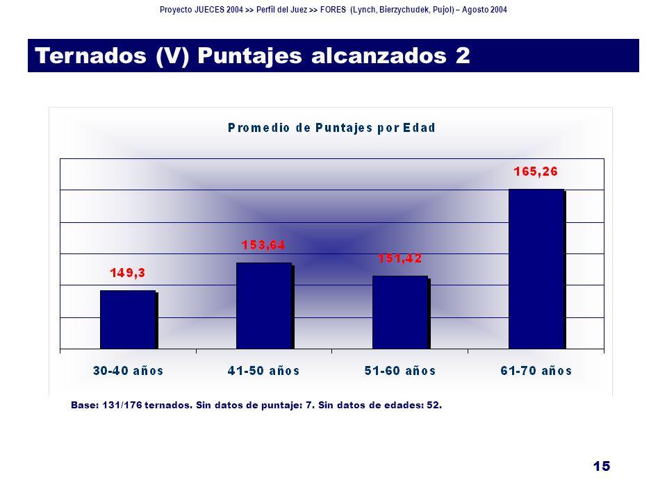 Proyecto JUECES 2004 >> Perfil del Juez >> FORES (Lynch, Bierzychudek, Pujol) – Agosto 2004 15 Ternados (V) Puntajes alcanzados 2 Base: 131/176 ternados.