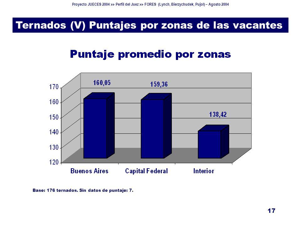 Proyecto JUECES 2004 >> Perfil del Juez >> FORES (Lynch, Bierzychudek, Pujol) – Agosto 2004 17 Ternados (V) Puntajes por zonas de las vacantes Base: 176 ternados.