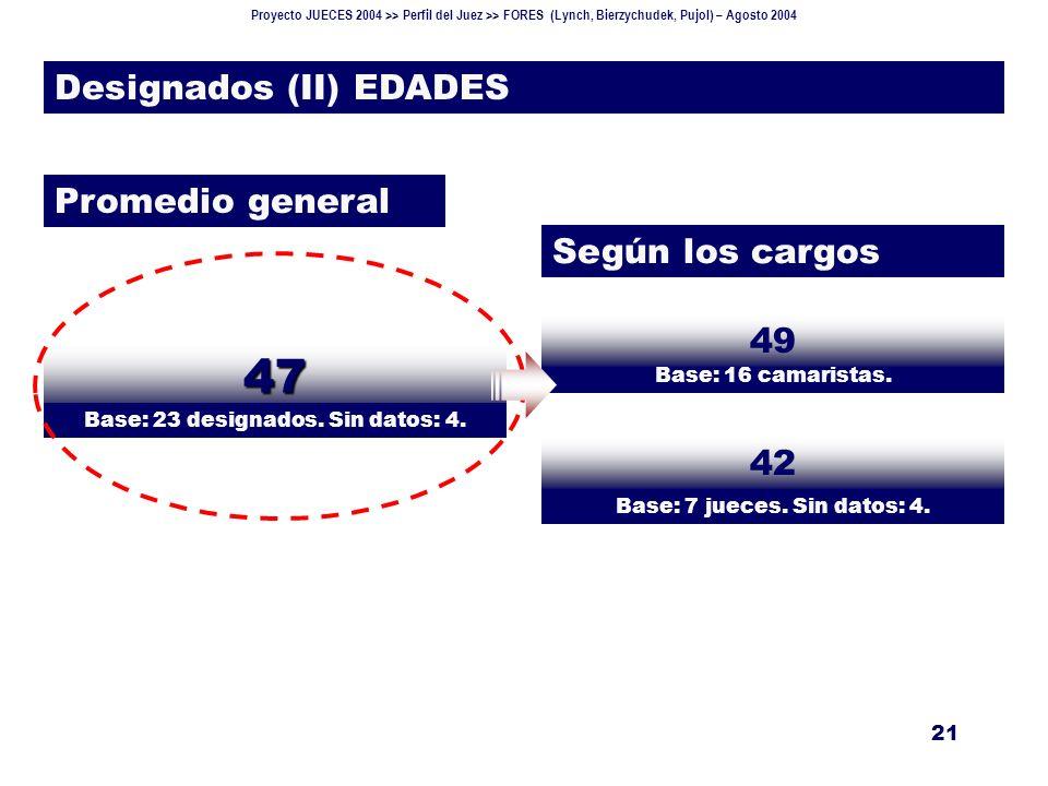 Proyecto JUECES 2004 >> Perfil del Juez >> FORES (Lynch, Bierzychudek, Pujol) – Agosto 2004 21 Designados (II) EDADES Según los cargos Promedio general Base: 16 camaristas.