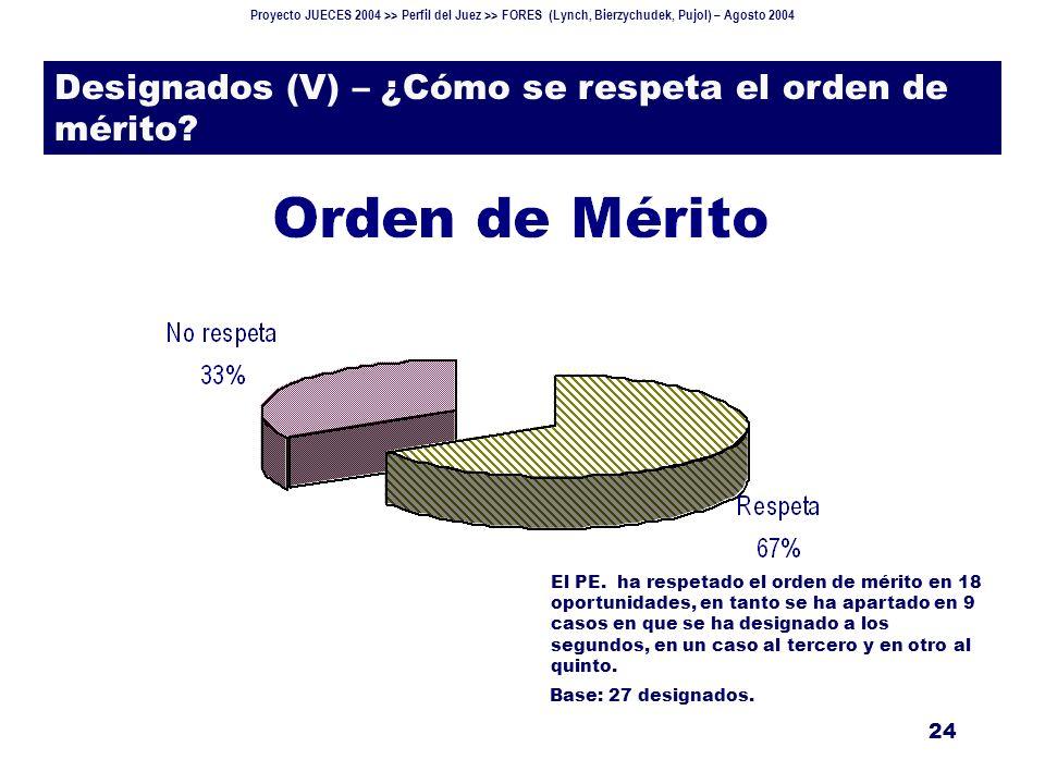 Proyecto JUECES 2004 >> Perfil del Juez >> FORES (Lynch, Bierzychudek, Pujol) – Agosto 2004 24 Designados (V) – ¿Cómo se respeta el orden de mérito.