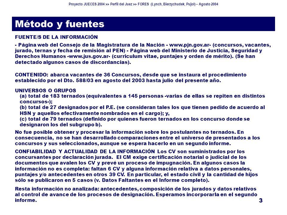 Proyecto JUECES 2004 >> Perfil del Juez >> FORES (Lynch, Bierzychudek, Pujol) – Agosto 2004 14 Ternados (V) Puntajes alcanzados 191 101 Mujeres 158.17 Varones 150.96 Mayor puntaje Menor puntaje Base: 176/183 ternados.
