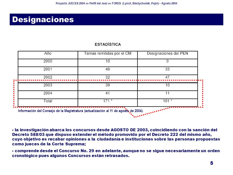 Proyecto JUECES 2004 >> Perfil del Juez >> FORES (Lynch, Bierzychudek, Pujol) – Agosto 2004 16 Ternados (V) Puntajes alcanzados 3 Base: 176 ternados.