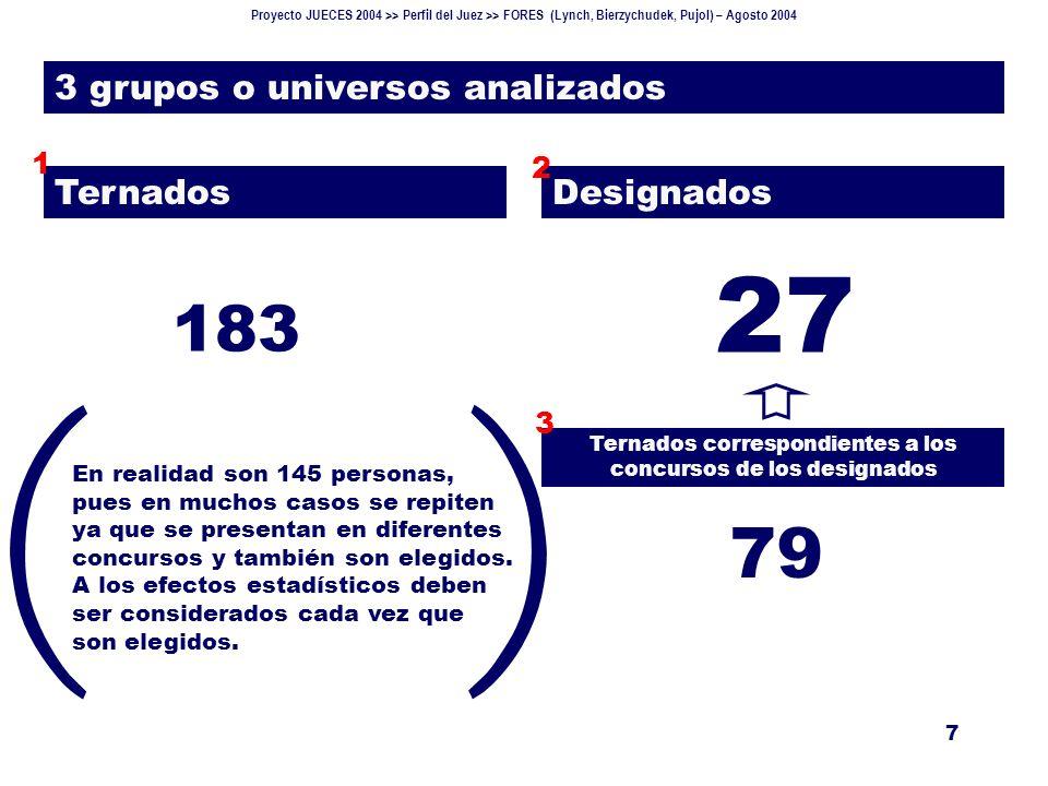 Proyecto JUECES 2004 >> Perfil del Juez >> FORES (Lynch, Bierzychudek, Pujol) – Agosto 2004 18 Ternados (VI) Base: 130 ternados.