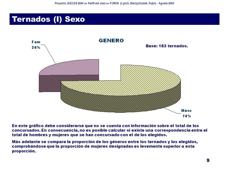 Proyecto JUECES 2004 >> Perfil del Juez >> FORES (Lynch, Bierzychudek, Pujol) – Agosto 2004 9 Ternados (I) Sexo En este gráfico debe considerarse que no se cuenta con información sobre el total de los concursados.