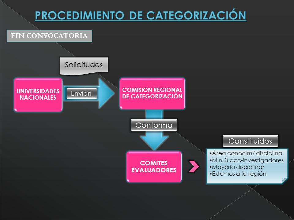 UNIVERSIDADES NACIONALES COMISION REGIONAL DE CATEGORIZACIÓN COMITES EVALUADORES Envían Conforma Solicitudes Área conocim/ disciplina Min.