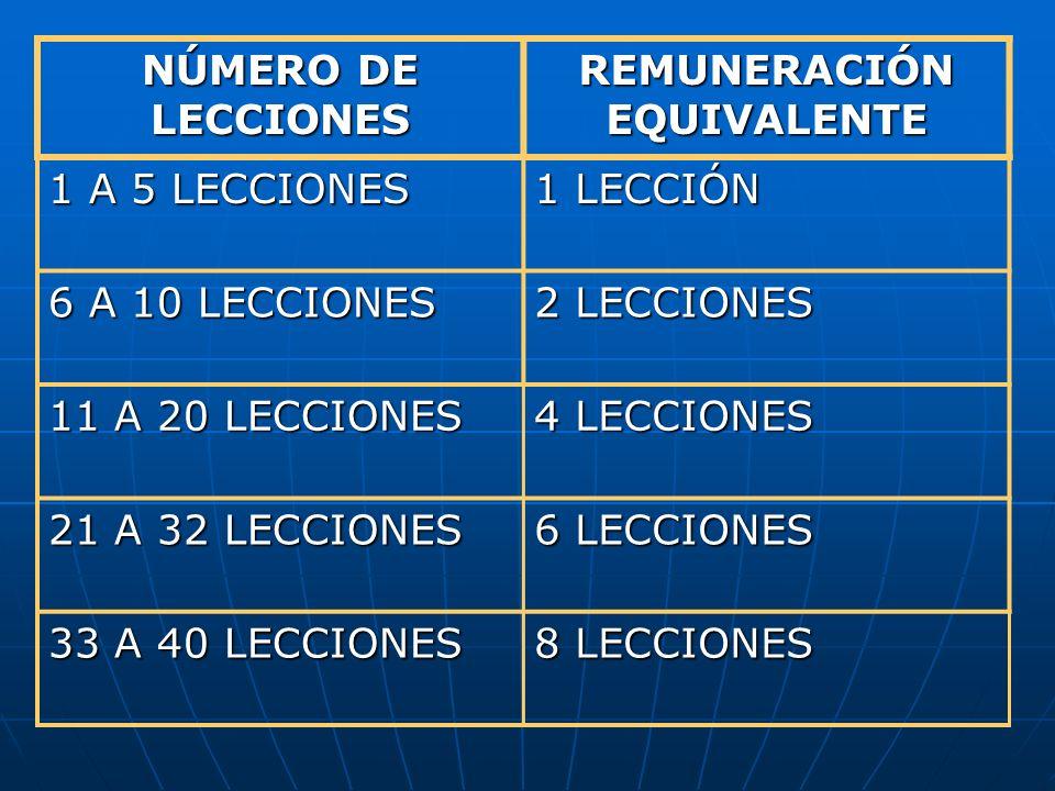 NÚMERO DE LECCIONES REMUNERACIÓN EQUIVALENTE 1 A 5 LECCIONES 1 LECCIÓN 6 A 10 LECCIONES 2 LECCIONES 11 A 20 LECCIONES 4 LECCIONES 21 A 32 LECCIONES 6