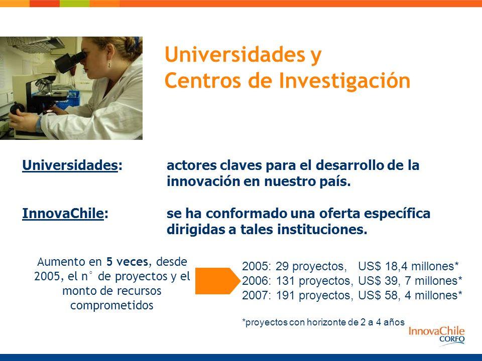 Universidades y Centros de Investigación Aumento en 5 veces, desde 2005, el n° de proyectos y el monto de recursos comprometidos Universidades: actores claves para el desarrollo de la innovación en nuestro país.