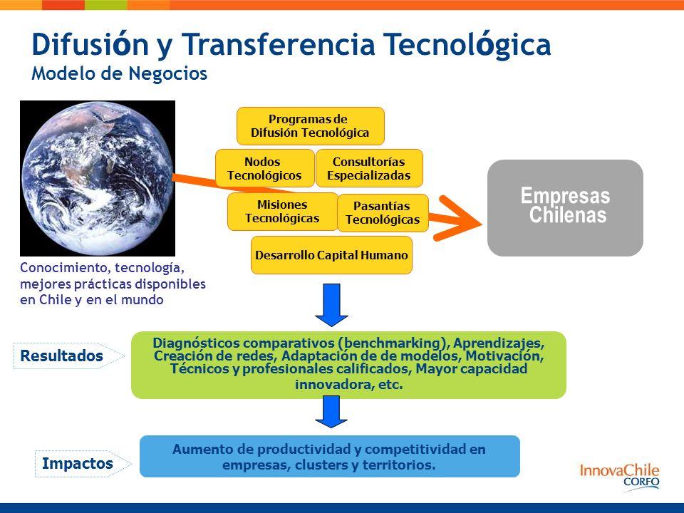 Difusi ó n y Transferencia Tecnol ó gica Modelo de Negocios Diagnósticos comparativos (benchmarking), Aprendizajes, Creación de redes, Adaptación de de modelos, Motivación, Técnicos y profesionales calificados, Mayor capacidad innovadora, etc.
