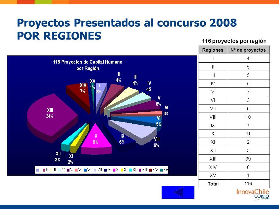 Proyectos Presentados al concurso 2008 POR REGIONES 116 proyectos por región RegionesNº de proyectos I4 II5 III5 IV5 V7 VI3 VII6 VIII10 IX7 X11 XI2 XII3 XIII39 XIV8 XV1 Total116