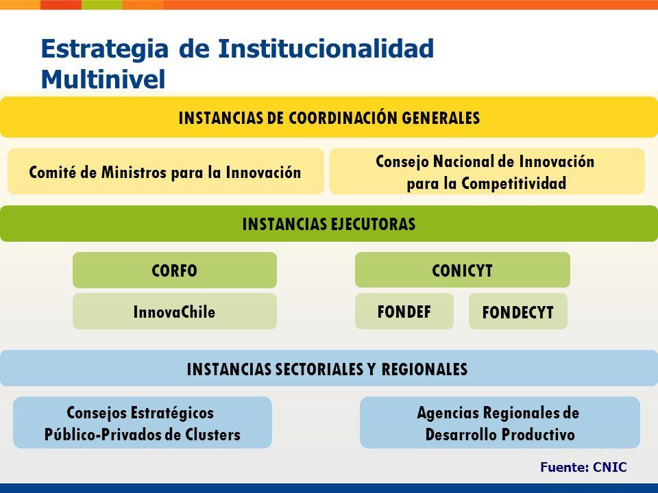 Estrategia de Institucionalidad Multinivel Agencias Regionales de Desarrollo Productivo INSTANCIAS DE COORDINACIÓN GENERALES INSTANCIAS SECTORIALES Y REGIONALES INSTANCIAS EJECUTORAS Consejos Estratégicos Público-Privados de Clusters CONICYT CORFO InnovaChile Consejo Nacional de Innovación para la Competitividad Comité de Ministros para la Innovación FONDEF FONDECYT Fuente: CNIC