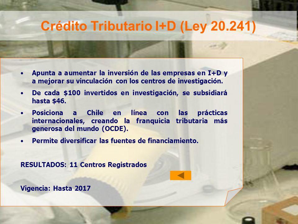 Crédito Tributario I+D (Ley 20.241) Apunta a aumentar la inversión de las empresas en I+D y a mejorar su vinculación con los centros de investigación.