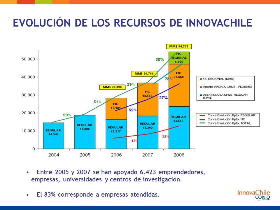 Entre 2005 y 2007 se han apoyado 6.423 emprendedores, empresas, universidades y centros de investigación.