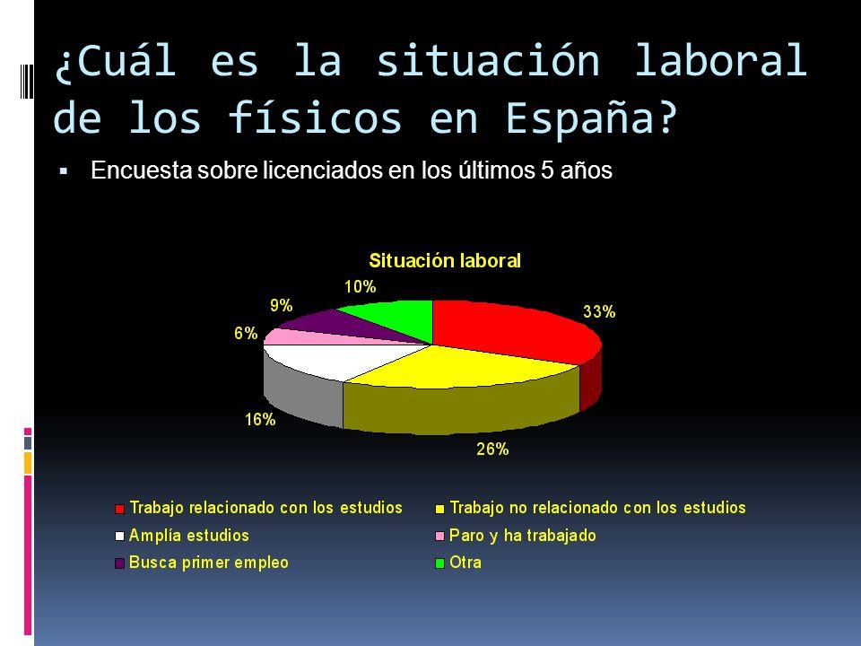 ¿Cuál es la situación laboral de los físicos en España? Encuesta sobre licenciados en los últimos 5 años