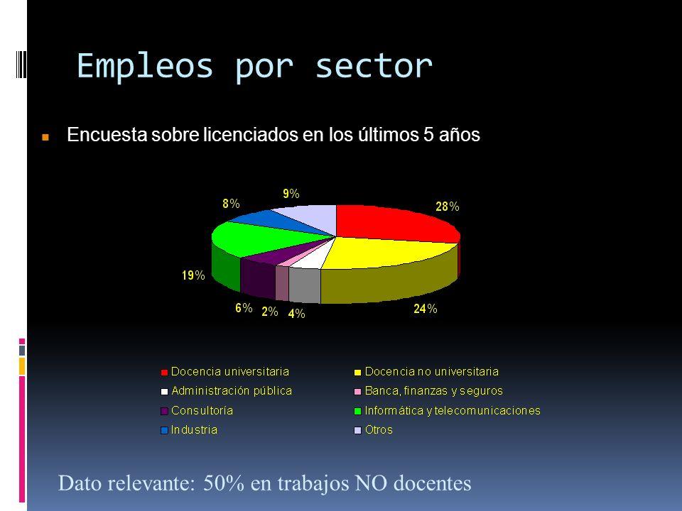 Empleos por sector Encuesta sobre licenciados en los últimos 5 años Encuesta sobre licenciados en los últimos 5 años Dato relevante: 50% en trabajos N