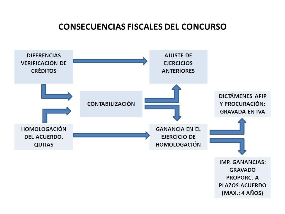 CONSECUENCIAS FISCALES DEL CONCURSO DIFERENCIAS VERIFICACIÓN DE CRÉDITOS AJUSTE DE EJERCICIOS ANTERIORES CONTABILIZACIÓN DICTÁMENES AFIP Y PROCURACIÓN: GRAVADA EN IVA HOMOLOGACIÓN DEL ACUERDO.