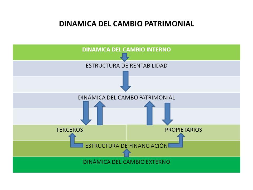 DINAMICA DEL CAMBIO PATRIMONIAL DINAMICA DEL CAMBIO INTERNO ESTRUCTURA DE RENTABILIDAD DINÁMICA DEL CAMBO PATRIMONIAL TERCEROSPROPIETARIOS ESTRUCTURA DE FINANCIACIÓN DINÁMICA DEL CAMBIO EXTERNO