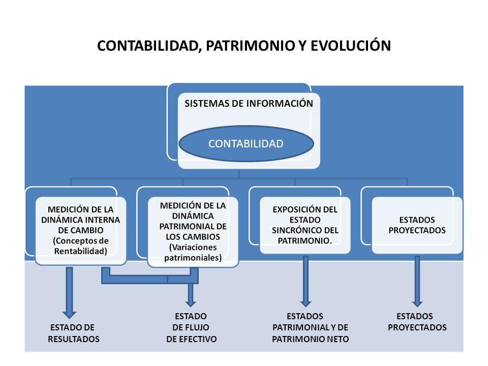 CONTABILIDAD, PATRIMONIO Y EVOLUCIÓN ESTADO ESTADOS ESTADOS ESTADO DE DE FLUJO PATRIMONIAL Y DE PROYECTADOS RESULTADOS DE EFECTIVO PATRIMONIO NETO CONTABILIDAD