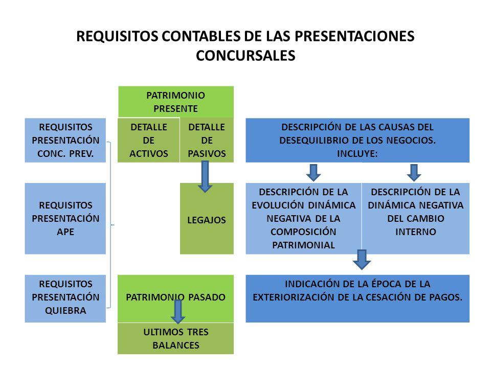 REQUISITOS CONTABLES DE LAS PRESENTACIONES CONCURSALES PATRIMONIO PRESENTE REQUISITOS PRESENTACIÓN CONC. PREV. DETALLE DE ACTIVOS DETALLE DE PASIVOS D