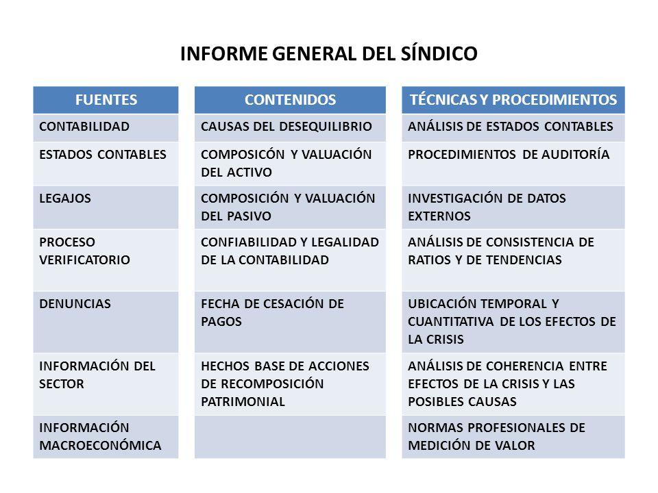 INFORME GENERAL DEL SÍNDICO FUENTESCONTENIDOSTÉCNICAS Y PROCEDIMIENTOS CONTABILIDADCAUSAS DEL DESEQUILIBRIOANÁLISIS DE ESTADOS CONTABLES ESTADOS CONTABLES COMPOSICÓN Y VALUACIÓN DEL ACTIVO PROCEDIMIENTOS DE AUDITORÍA LEGAJOS COMPOSICIÓN Y VALUACIÓN DEL PASIVO INVESTIGACIÓN DE DATOS EXTERNOS PROCESO VERIFICATORIO CONFIABILIDAD Y LEGALIDAD DE LA CONTABILIDAD ANÁLISIS DE CONSISTENCIA DE RATIOS Y DE TENDENCIAS DENUNCIAS FECHA DE CESACIÓN DE PAGOS UBICACIÓN TEMPORAL Y CUANTITATIVA DE LOS EFECTOS DE LA CRISIS INFORMACIÓN DEL SECTOR HECHOS BASE DE ACCIONES DE RECOMPOSICIÓN PATRIMONIAL ANÁLISIS DE COHERENCIA ENTRE EFECTOS DE LA CRISIS Y LAS POSIBLES CAUSAS INFORMACIÓN MACROECONÓMICA NORMAS PROFESIONALES DE MEDICIÓN DE VALOR