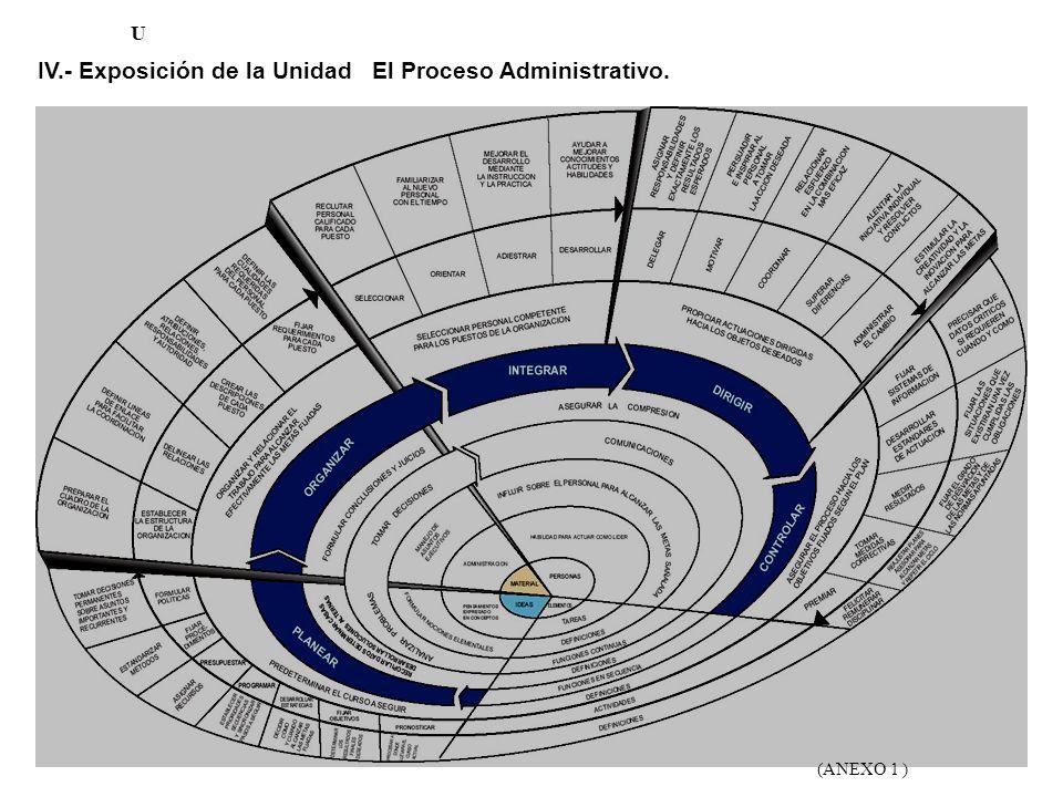 15 U IV.- Exposición de la Unidad El Proceso Administrativo. (ANEXO 1 )