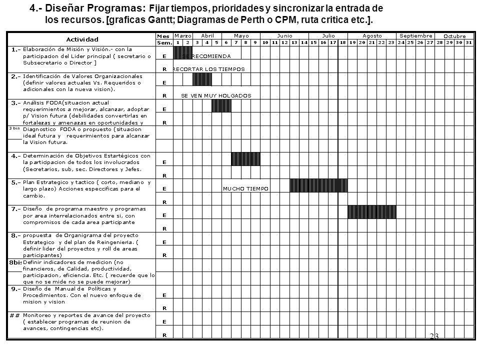 23 4.- Diseñar Programas: Fijar tiempos, prioridades y sincronizar la entrada de los recursos. [graficas Gantt; Diagramas de Perth o CPM, ruta critica