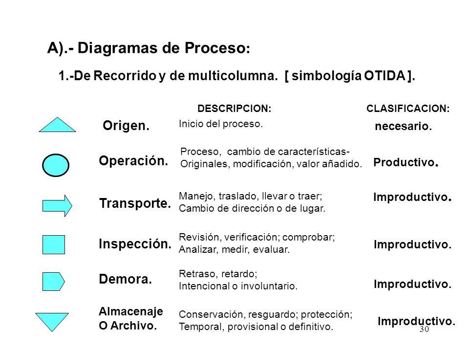 30 1.-De Recorrido y de multicolumna. [ simbología OTIDA ]. A).- Diagramas de Proceso : Operación. Inspección. Transporte. Demora. Almacenaje O Archiv