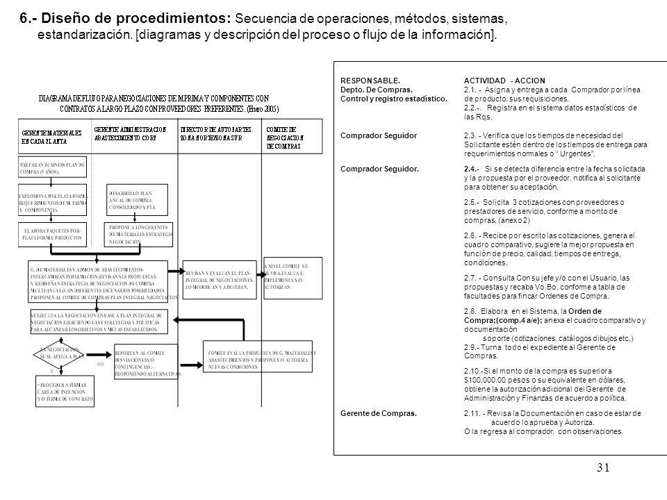 31 6.- Diseño de procedimientos: Secuencia de operaciones, métodos, sistemas, estandarización. [diagramas y descripción del proceso o flujo de la info