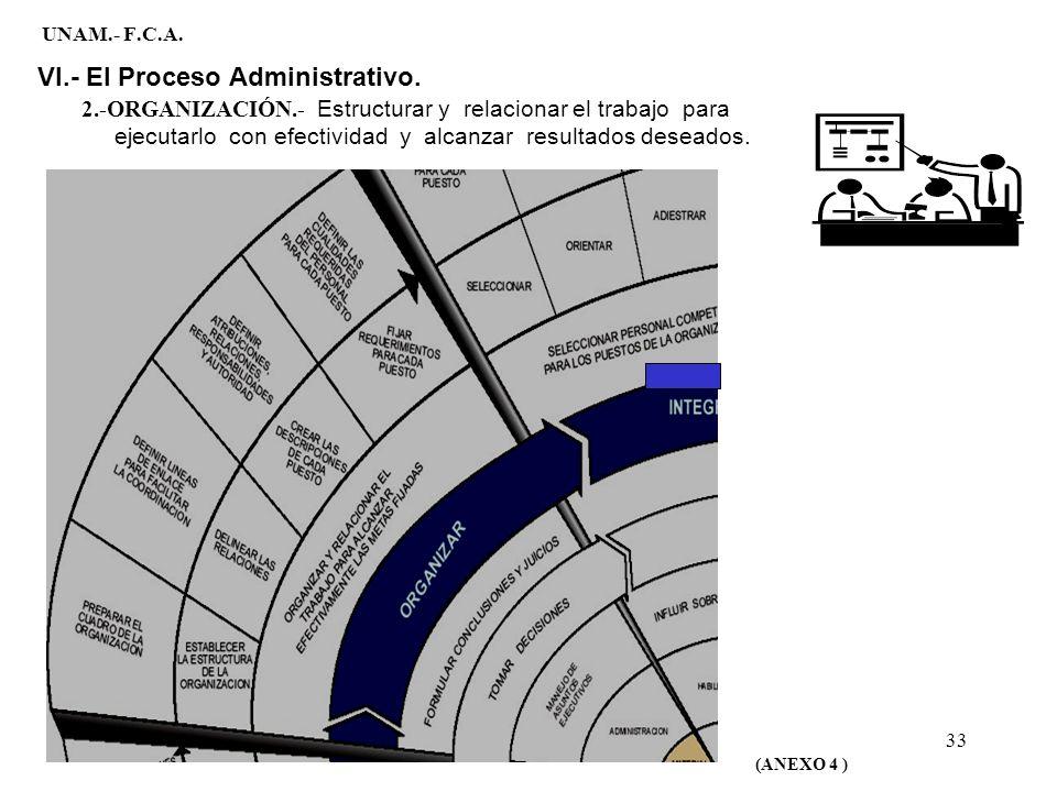33 UNAM.- F.C.A. VI.- El Proceso Administrativo. (ANEXO 4 ) 2.-ORGANIZACIÓN.- Estructurar y relacionar el trabajo para ejecutarlo con efectividad y al