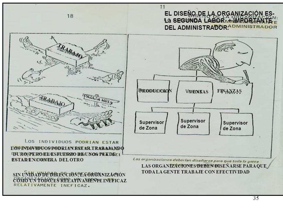 35 EL DISEÑO DE LA ORGANIZACIÓN ES- La SEGUNDA LABOR + IMPORTANTE DEL ADMINISTRADOR. PRODUCCION VENTAS FINANZAS Supervisor de Zona Supervisor de Zona