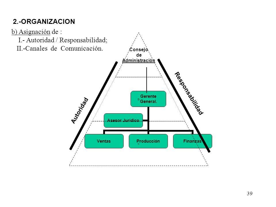 39 Responsabilidad Autoridad 2.-ORGANIZACION b) Asignación de : I.- Autoridad / Responsabilidad; II.-Canales de Comunicación.