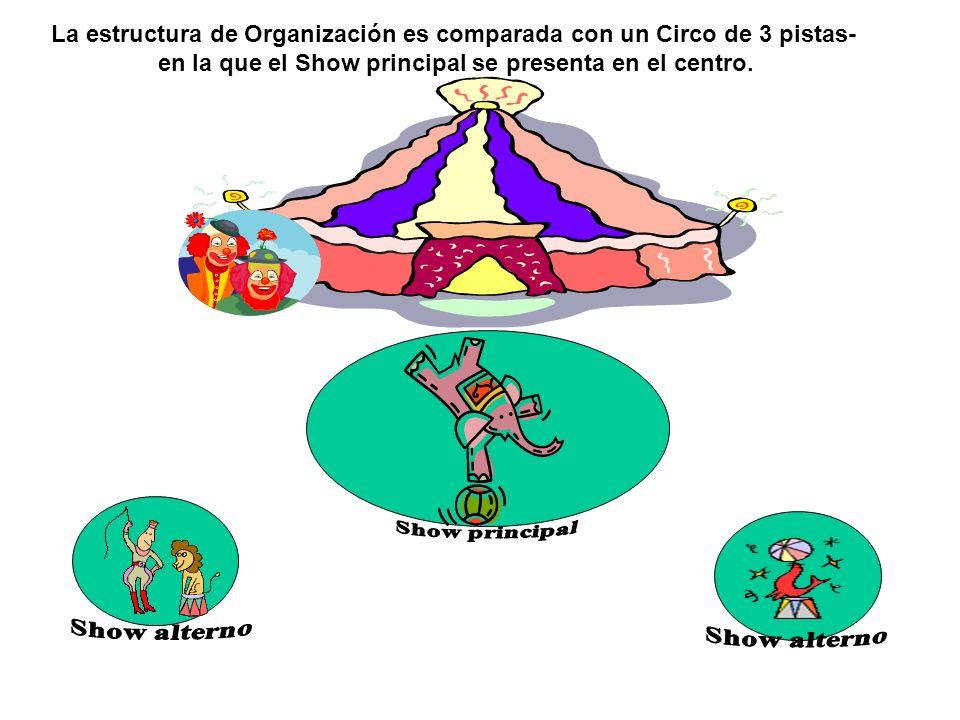 La estructura de Organización es comparada con un Circo de 3 pistas- en la que el Show principal se presenta en el centro.