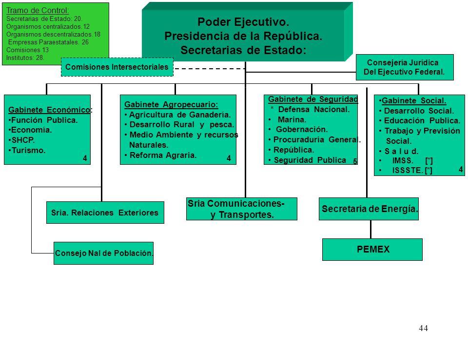 44 Gabinete Económico: Función Publica. Economía. SHCP. Turismo. Gabinete Agropecuario: Agricultura de Ganadería. Desarrollo Rural y pesca. Medio Ambi