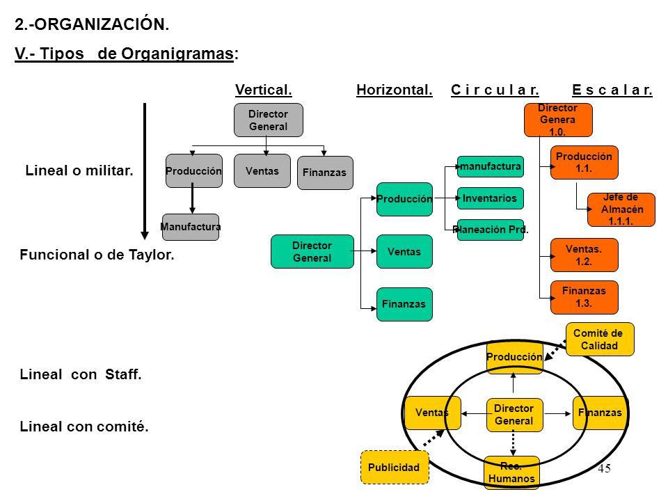 45 2.-ORGANIZACIÓN. V.- Tipos de Organigramas: Vertical.Horizontal.C i r c u l a r.E s c a l a r. Lineal o militar. Funcional o de Taylor. Lineal con