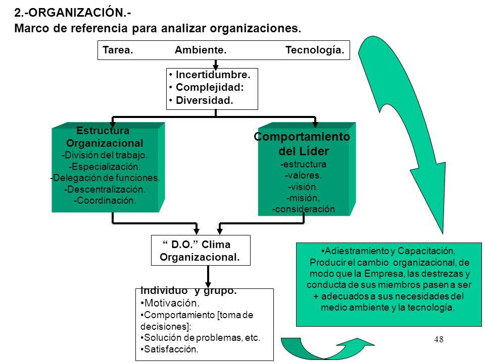48 Tarea. Ambiente. Tecnología. 2.-ORGANIZACIÓN.- Marco de referencia para analizar organizaciones. Incertidumbre. Complejidad: Diversidad. Estructura