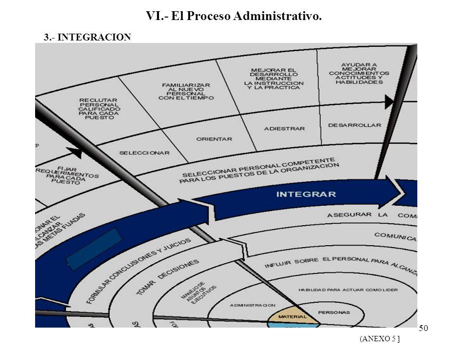 50 VI.- El Proceso Administrativo. (ANEXO 5 ] 3.- INTEGRACION