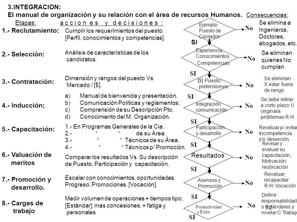 52 3.INTEGRACION: El manual de organización y su relación con el área de recursos Humanos. Consecuencias: Etapas: a c c i o n e s y d e c i s i o n e