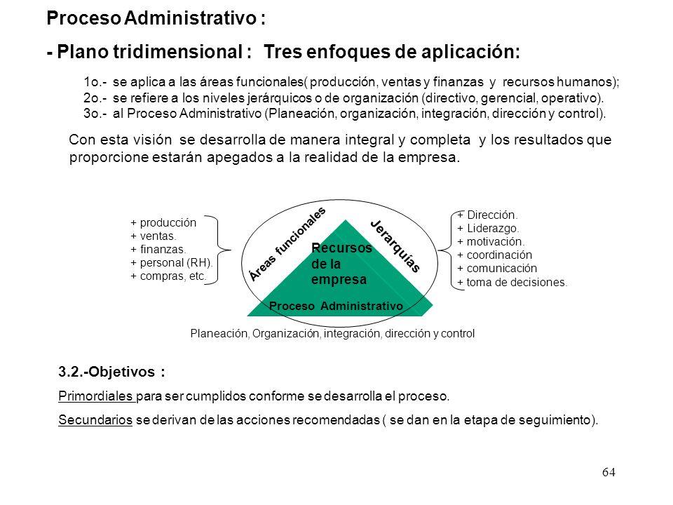 64 Proceso Administrativo : - Plano tridimensional : Tres enfoques de aplicación: 1o.- se aplica a las áreas funcionales( producción, ventas y finanza