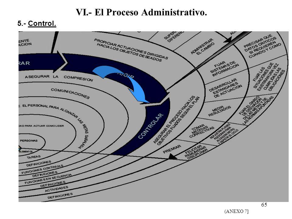65 VI.- El Proceso Administrativo. 5.- Control. (ANEXO 7]