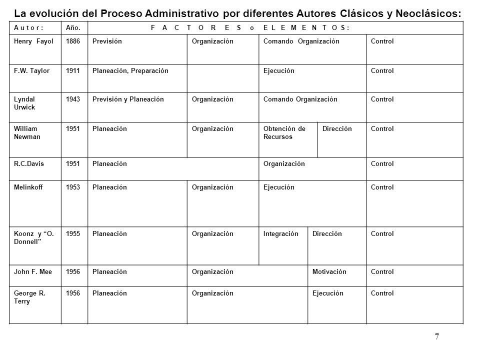 7 La evolución del Proceso Administrativo por diferentes Autores Clásicos y Neoclásicos: A u t o r :Año. F A C T O R E S o E L E M E N T O S : Henry F