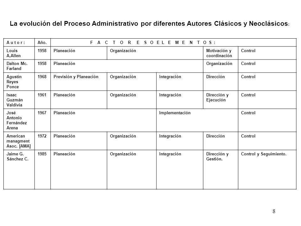 8 La evolución del Proceso Administrativo por diferentes Autores Clásicos y Neoclásicos : A u t o r :Año. F A C T O R E S O E L E M E N T O S : Louis