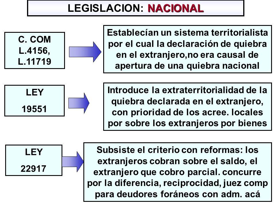 NACIONAL LEGISLACION: NACIONAL C. COM L.4156, L.11719 Establecían un sistema territorialista por el cual la declaración de quiebra en el extranjero,no