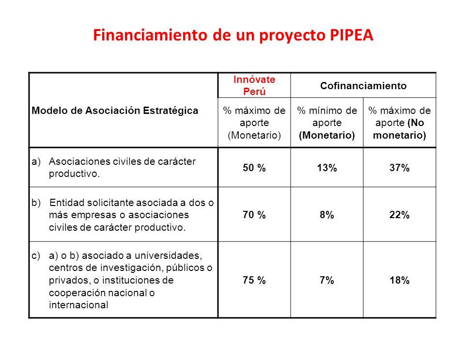 Modelo de Asociación Estratégica Innóvate Perú Cofinanciamiento % máximo de aporte (Monetario) % mínimo de aporte (Monetario) % máximo de aporte (No m