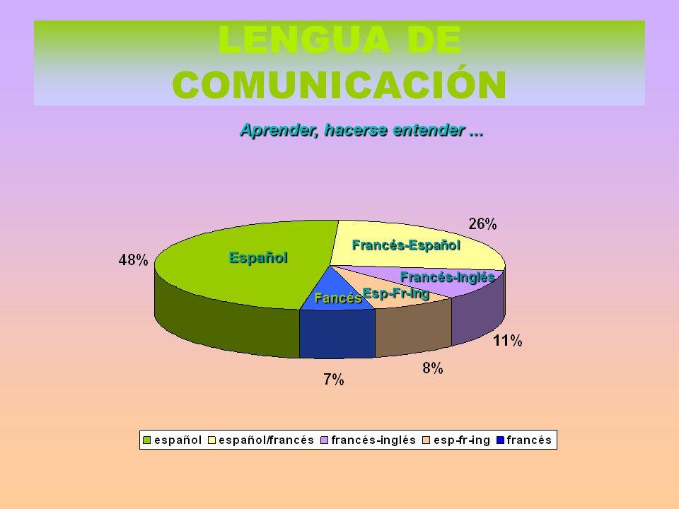 LENGUA DE COMUNICACIÓN Aprender, hacerse entender...