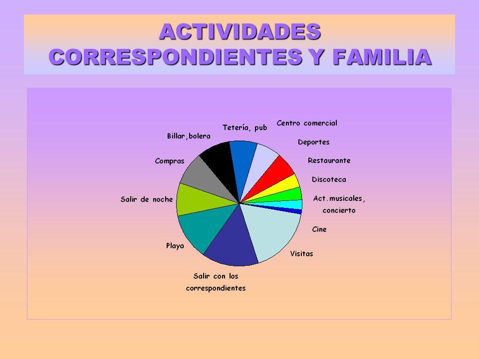 ACTIVIDADES CORRESPONDIENTES Y FAMILIA