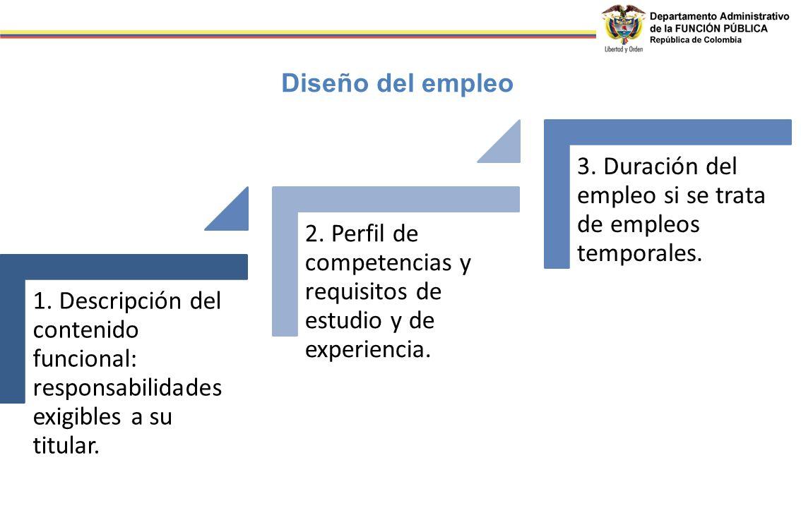 1. Descripción del contenido funcional: responsabilidades exigibles a su titular. 2. Perfil de competencias y requisitos de estudio y de experiencia.