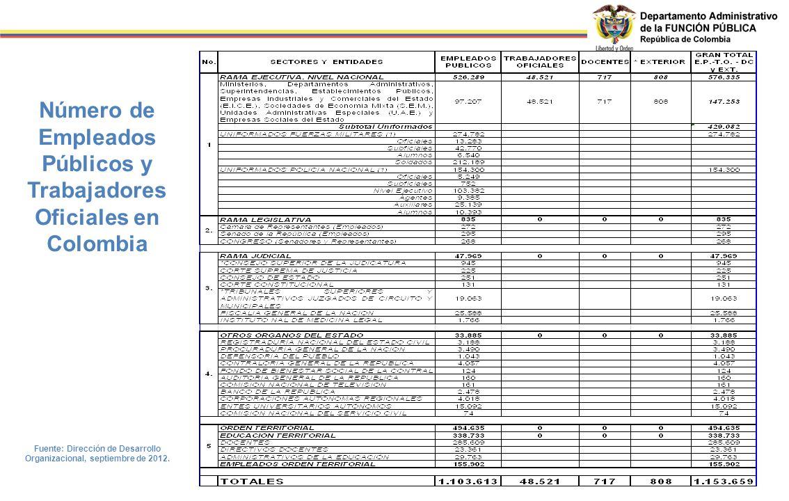 Número de Empleados Públicos y Trabajadores Oficiales en Colombia Fuente: Dirección de Desarrollo Organizacional, septiembre de 2012.