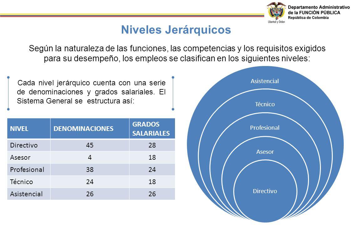 Según la naturaleza de las funciones, las competencias y los requisitos exigidos para su desempeño, los empleos se clasifican en los siguientes nivele