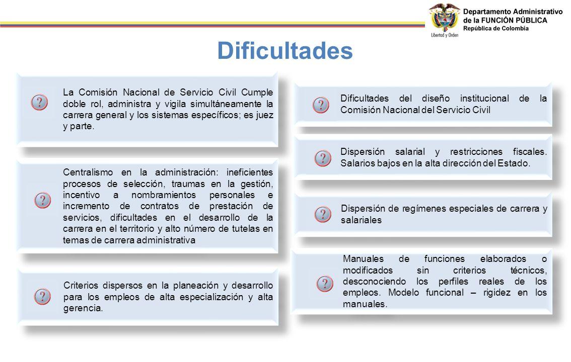 Dificultades del diseño institucional de la Comisión Nacional del Servicio Civil Dificultades Dispersión de regímenes especiales de carrera y salarial