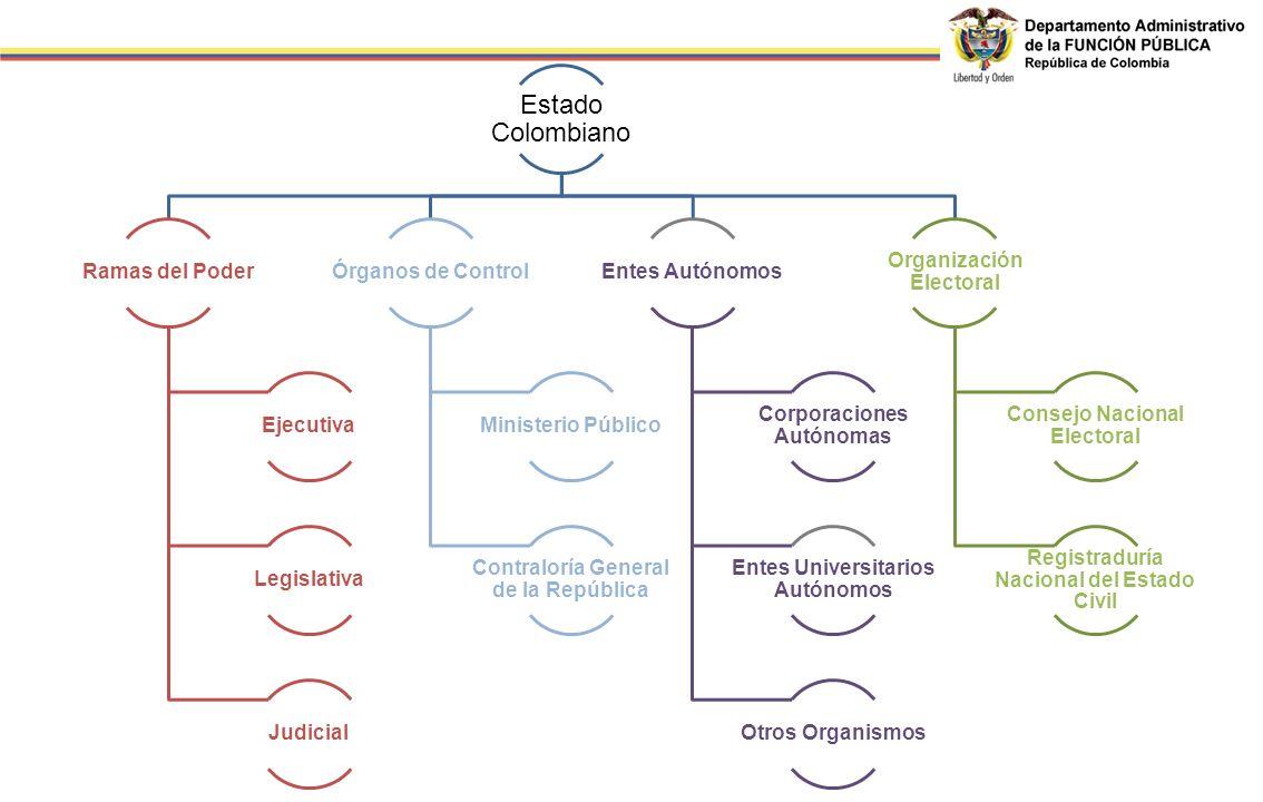 Estado Colombiano Ramas del Poder Ejecutiva Legislativa Judicial Órganos de Control Ministerio Público Contraloría General de la República Entes Autón